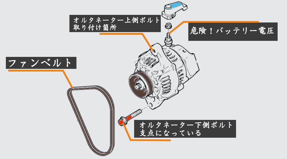 タントのダイナモの説明