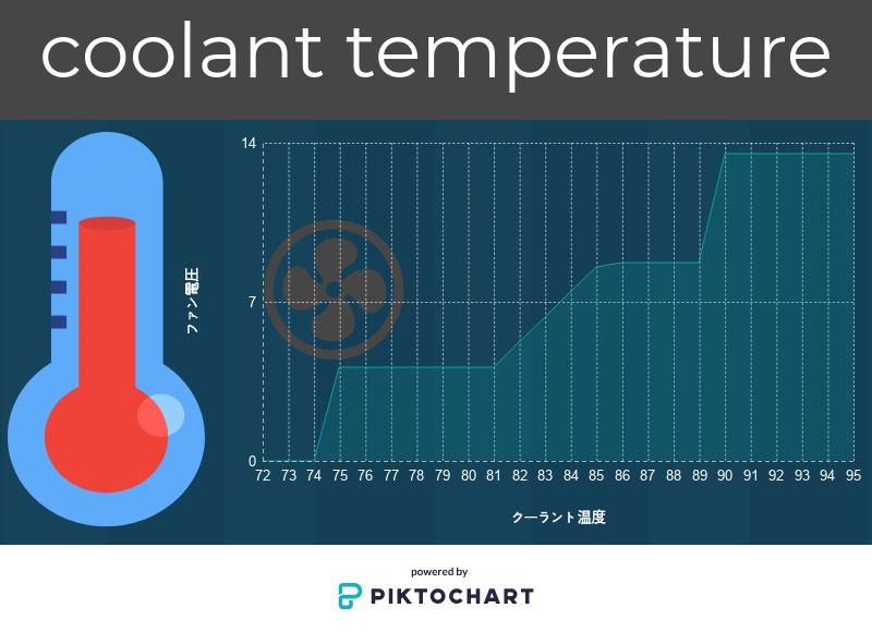 ハイエース 電動ファンの温度特性